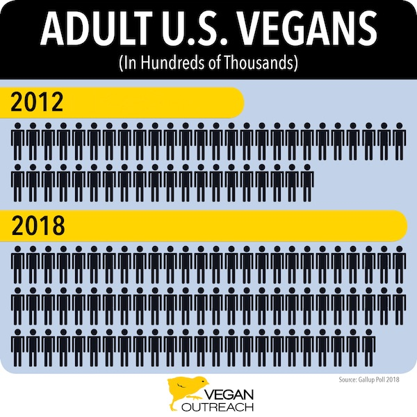 Number US Adult Vegans 2012 vs 2018