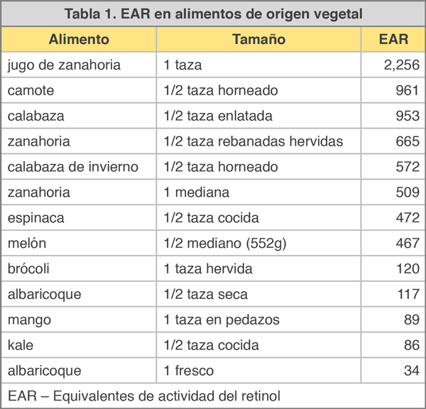 Tabla 1 EAR en alimentos