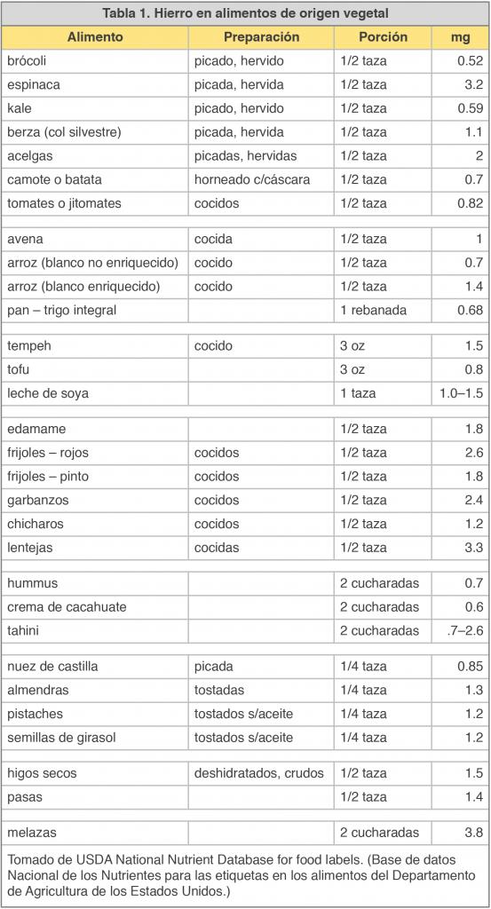 Tabla de combinacion de alimentos para vegetarianos
