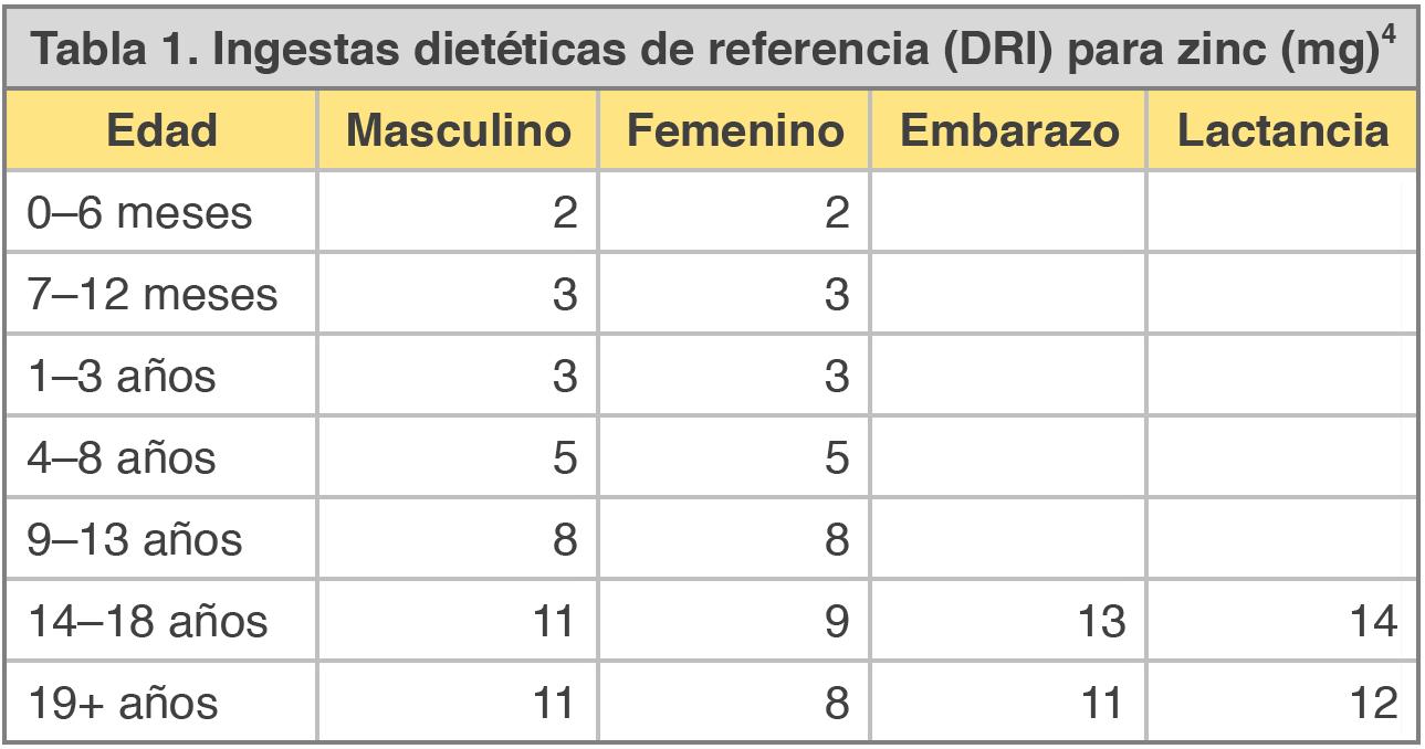 Tabla 1 Zinc DRI